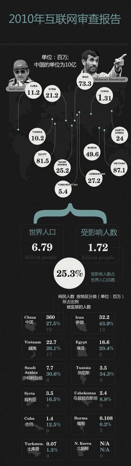 2010年互联网审查报告