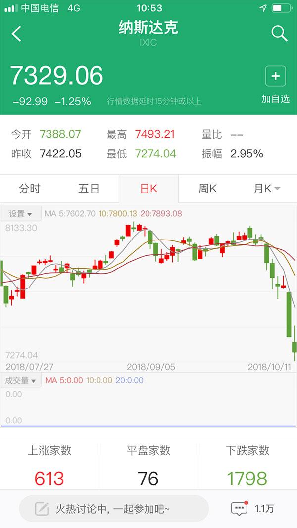 美股连续5天暴跌 2018金融危机来临?