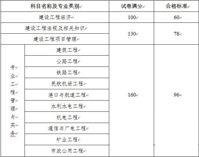 2018一级建造师成绩查询入口地址及成绩合格标准 1月3日成绩公布