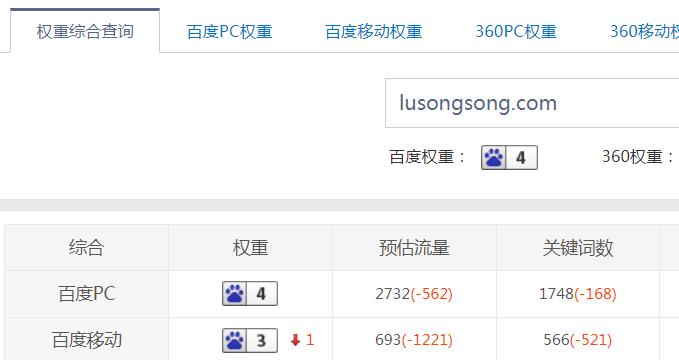 卢松松博客百度权重由6下降到4 流量下滑严重